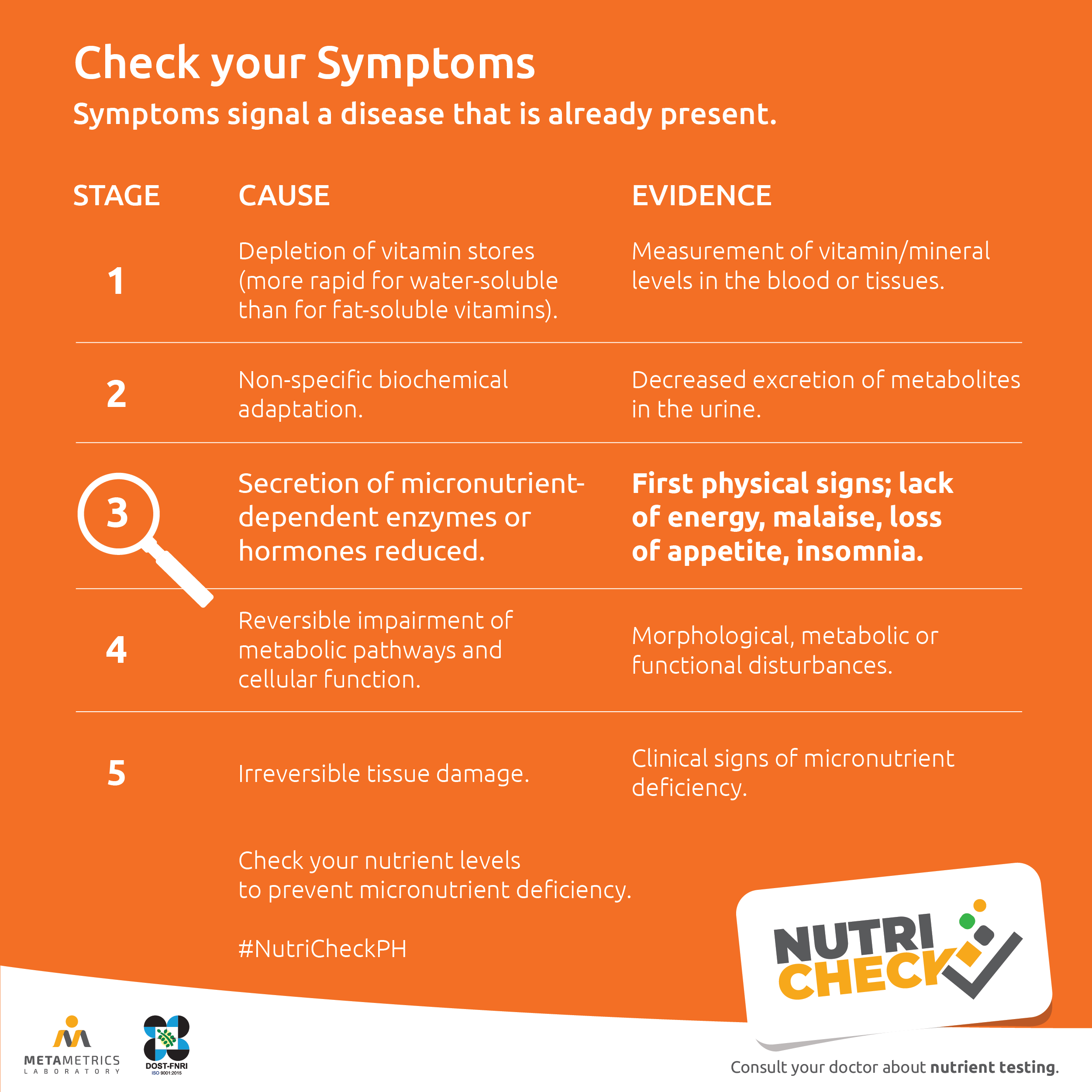Nutricheck - Nutritional Evaluation - Article Visual