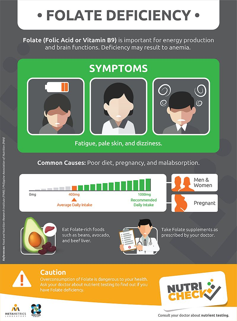 nutricheck-metametrics-folate-vitamin-b9-infographics