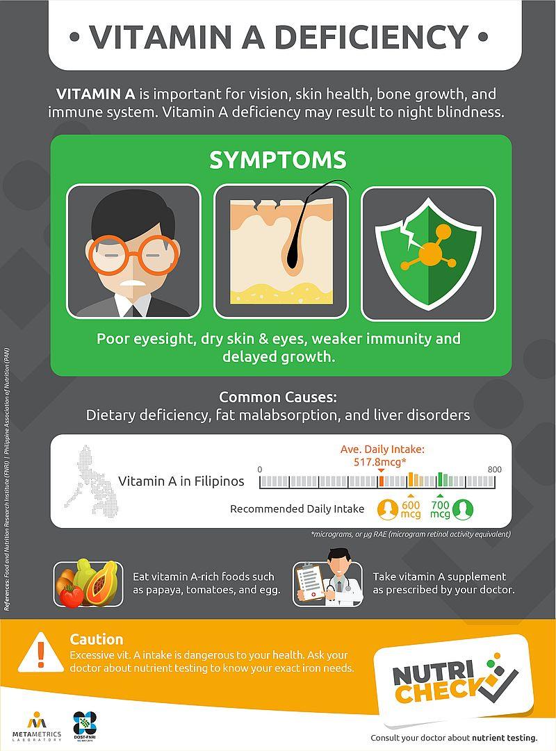nutricheck-metametrics-retinol-infographics