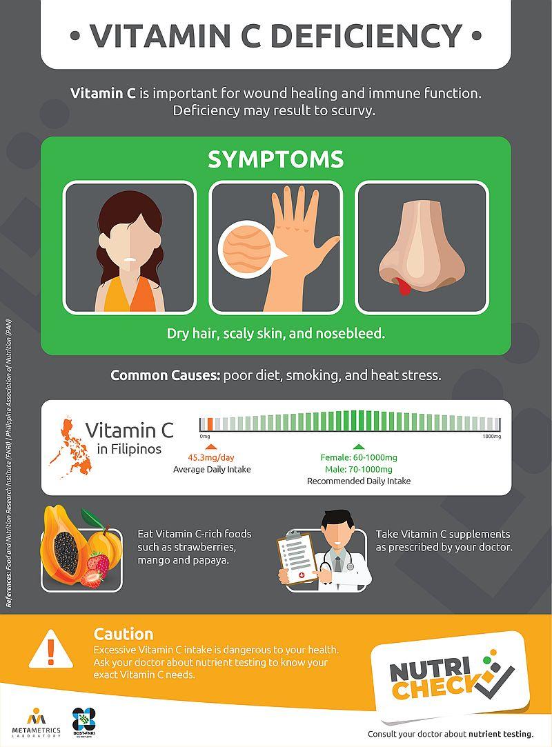 nutricheck-metametrics-vitamin-c